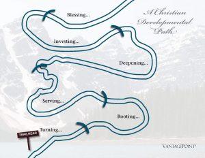 A Christian Development Path